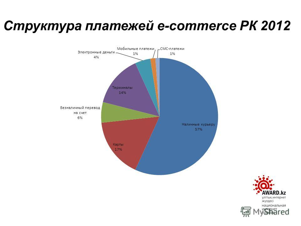 Структура платежей e-commerce РК 2012