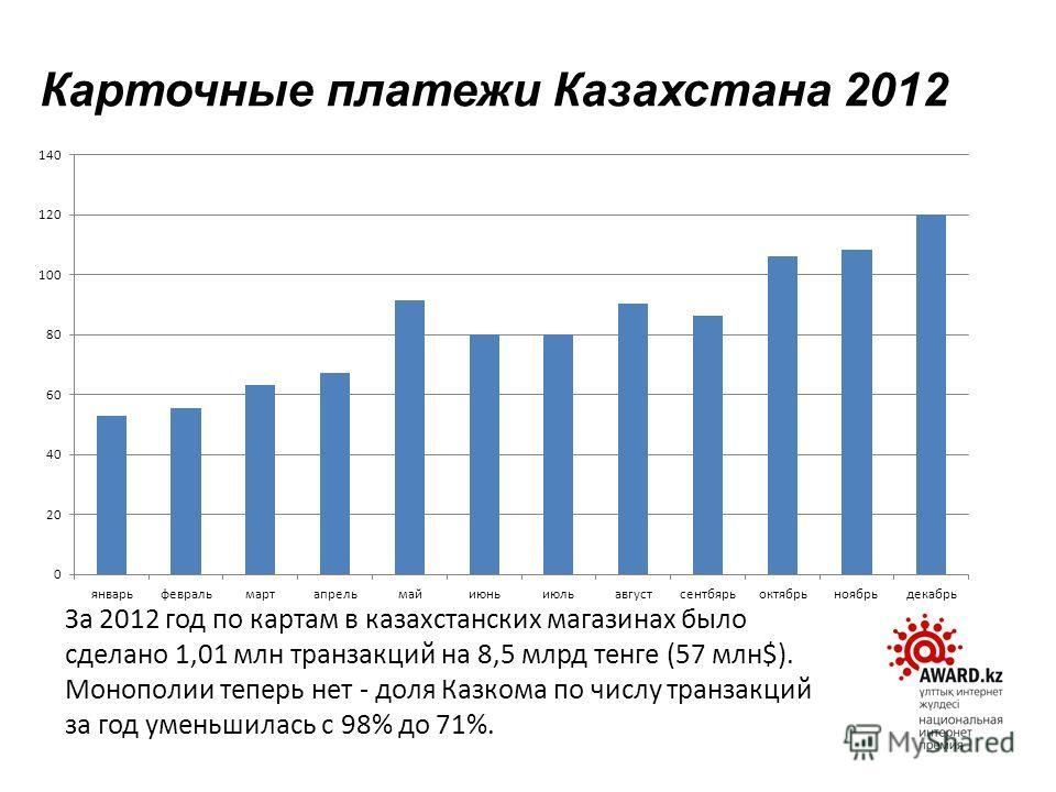Карточные платежи Казахстана 2012 За 2012 год по картам в казахстанских магазинах было сделано 1,01 млн транзакций на 8,5 млрд тенге (57 млн$). Монополии теперь нет - доля Казкома по числу транзакций за год уменьшилась с 98% до 71%.