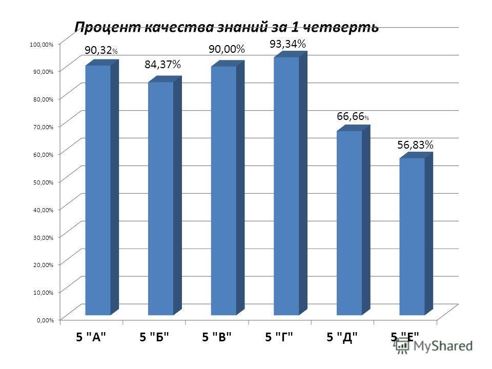 Процент качества знаний за 1 четверть