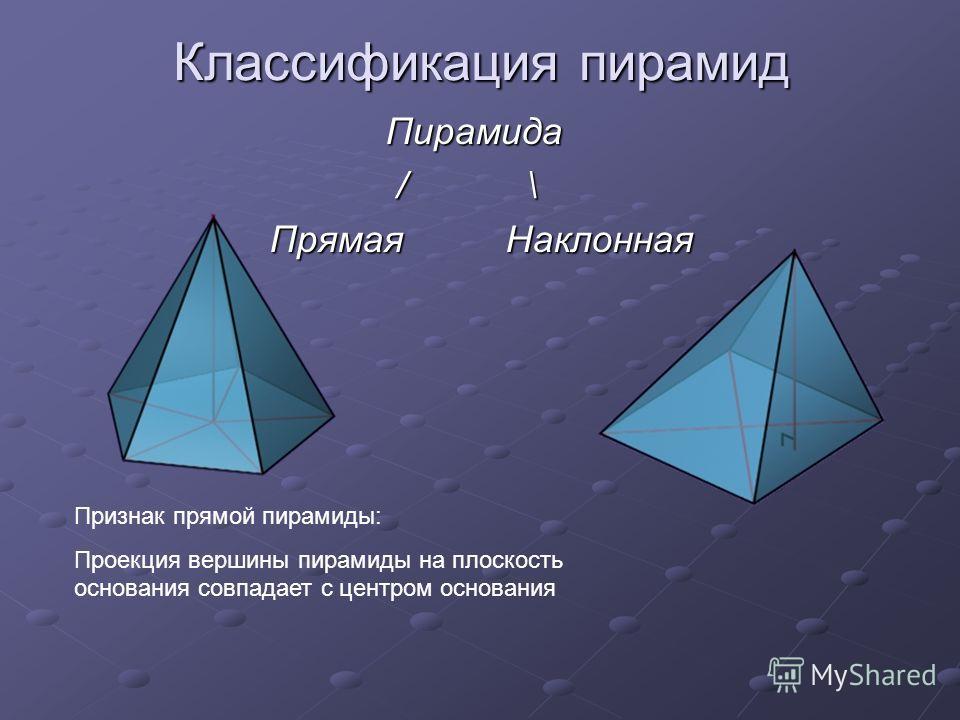 Классификация пирамид Пирамида Пирамида / \ / \ ПрямаяНаклонная ПрямаяНаклонная Признак прямой пирамиды: Проекция вершины пирамиды на плоскость основания совпадает с центром основания
