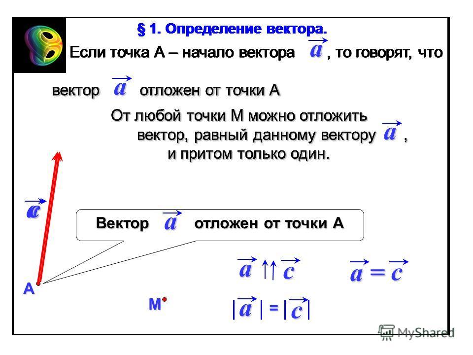 Если точка А – начало вектора, то говорят, что вектор отложен от точки А вектор отложен от точки АА a a Вектор отложен от точки А a a М c От любой точки М можно отложить вектор, равный данному вектору, вектор, равный данному вектору, и притом только