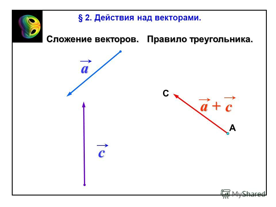 c a + a С А c Сложение векторов. Правило треугольника. Сложение векторов. Правило треугольника. § 2. Действия над векторами.