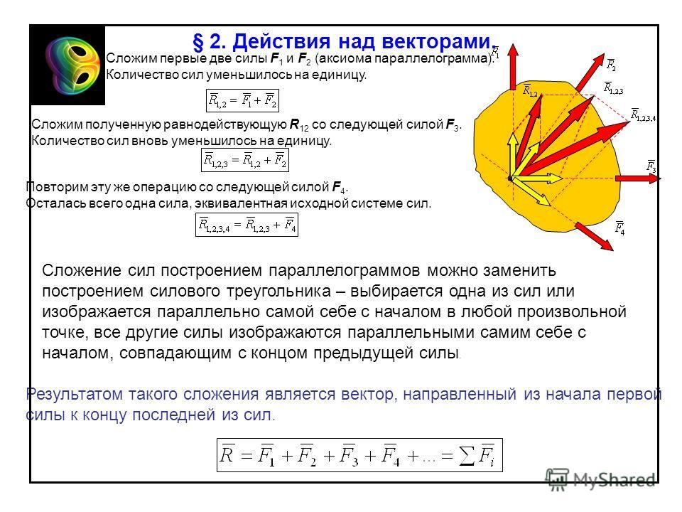 Сложим первые две силы F 1 и F 2 (аксиома параллелограмма). Количество сил уменьшилось на единицу. Сложим полученную равнодействующую R 12 со следующей силой F 3. Количество сил вновь уменьшилось на единицу. Повторим эту же операцию со следующей сило