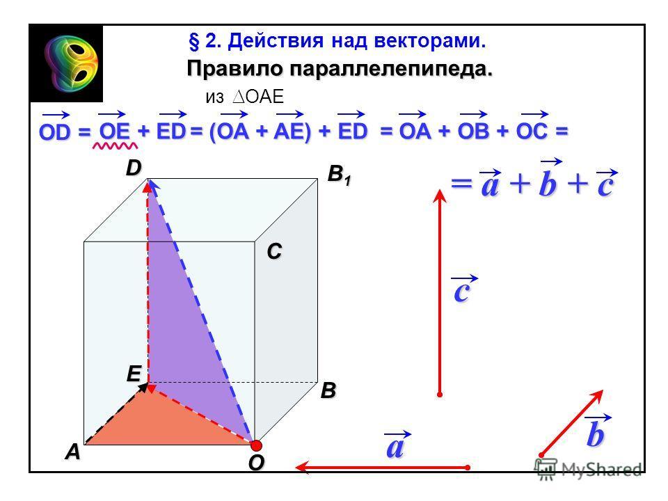 A В С В1В1В1В1 D Е Правило параллелепипеда. a b c О OE + ED = (OA + AE) + ED = OA + OB + OC = = a + b + c из OAE OD = § 2. Действия над векторами.