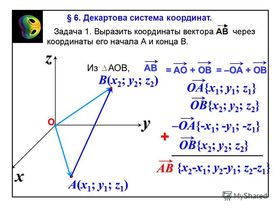 x z y О A(x1; y1; z1)A(x1; y1; z1)A(x1; y1; z1)A(x1; y1; z1) B(x2; y2; z2)B(x2; y2; z2)B(x2; y2; z2)B(x2; y2; z2) Из АОB, = AО + ОB AB = –ОA + ОB –OA{-x 1 ; -y 1 ; -z 1 } OB{x 2 ; y 2 ; z 2 } + AB {x 2 -x 1 ; y 2 -y 1 ; z 2 -z 1 } OA{x 1 ; y 1 ; z 1