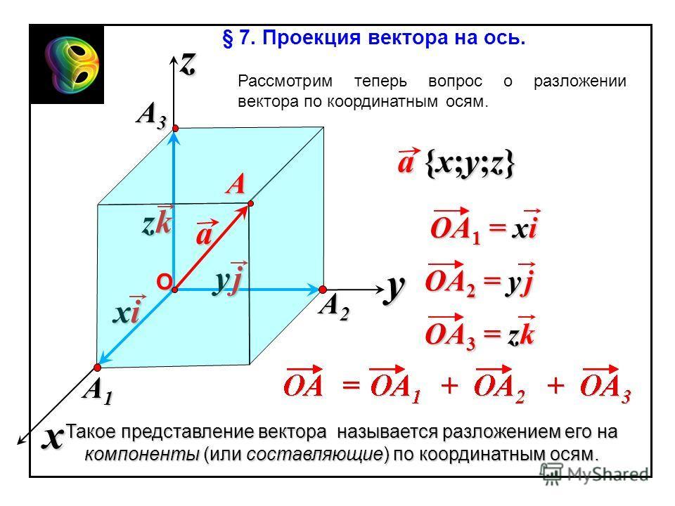zkzkzkzk y jy jy jy j xixixixi A1A1A1A1 OA 3 = zk OA 1 = xi x z y A2A2A2A2 a a {x;y;z} OA 2 = y j О A A3A3A3A3 § 7. Проекция вектора на ось. Рассмотрим теперь вопрос о разложении вектора по координатным осям. Такое представление вектора называется ра