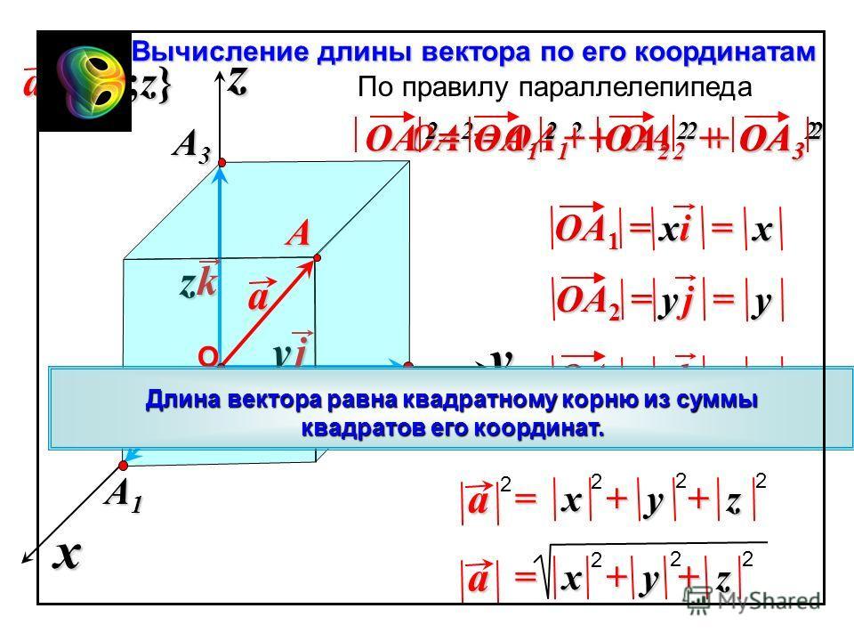 zkzkzkzk y jy jy jy j xixixixi + + y zx= a 2 22 A1A1A1A1 OA 3 = zk OA 1 = xi x z y A2A2A2A2 Вычисление длины вектора по его координатам OA 2 = OA 1 2 + OA 2 2 + OA 3 2 По правилу параллелепипеда OA 2 = OA 1 2 + OA 2 2 + OA 3 2 a a {x;y;z} =x OA 2 = y