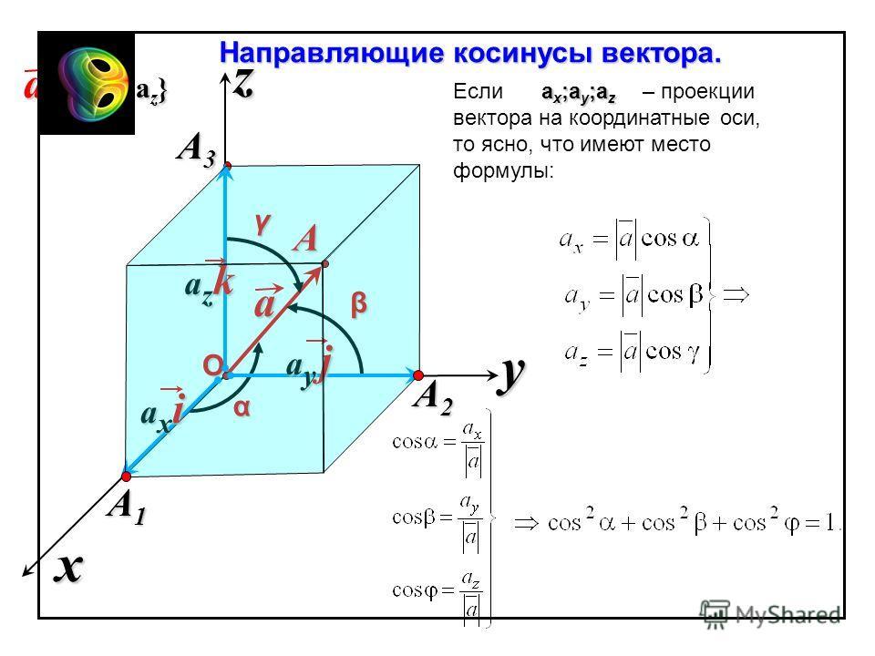 x z y Направляющие косинусы вектора. a a {а x ;а y ;а z } О A A3A3A3A3 α β γ Если – проекции вектора на координатные оси, то ясно, что имеют место формулы: аxiаxiаxiаxi аy jаy jаy jаy j аzkаzkаzkаzk A2A2A2A2 A1A1A1A1 аx;аy;аzаx;аy;аzаx;аy;аzаx;аy;аz