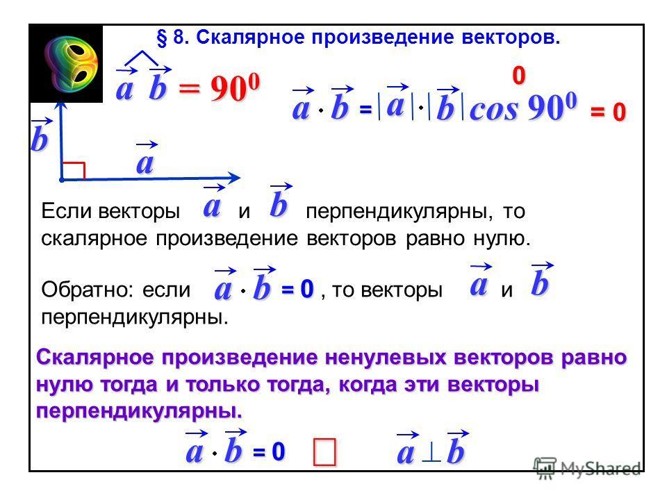 ab = a b cos 90 0 a b = 0 0 Если векторы и перпендикулярны, то скалярное произведение векторов равно нулю. ab Обратно: если, то векторы и перпендикулярны. ab = 0= 0= 0= 0 ab ab = 0= 0= 0= 0 ab Скалярное произведение ненулевых векторов равно нулю тогд