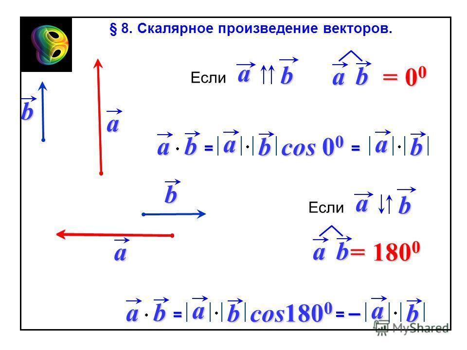 ab = ab= a b cos 0 0 a b ab = 00= 00= 00= 00 Еслиab ab= a b cos180 0 a b ab = 180 0 Еслиab = – ab § 8. Скалярное произведение векторов.