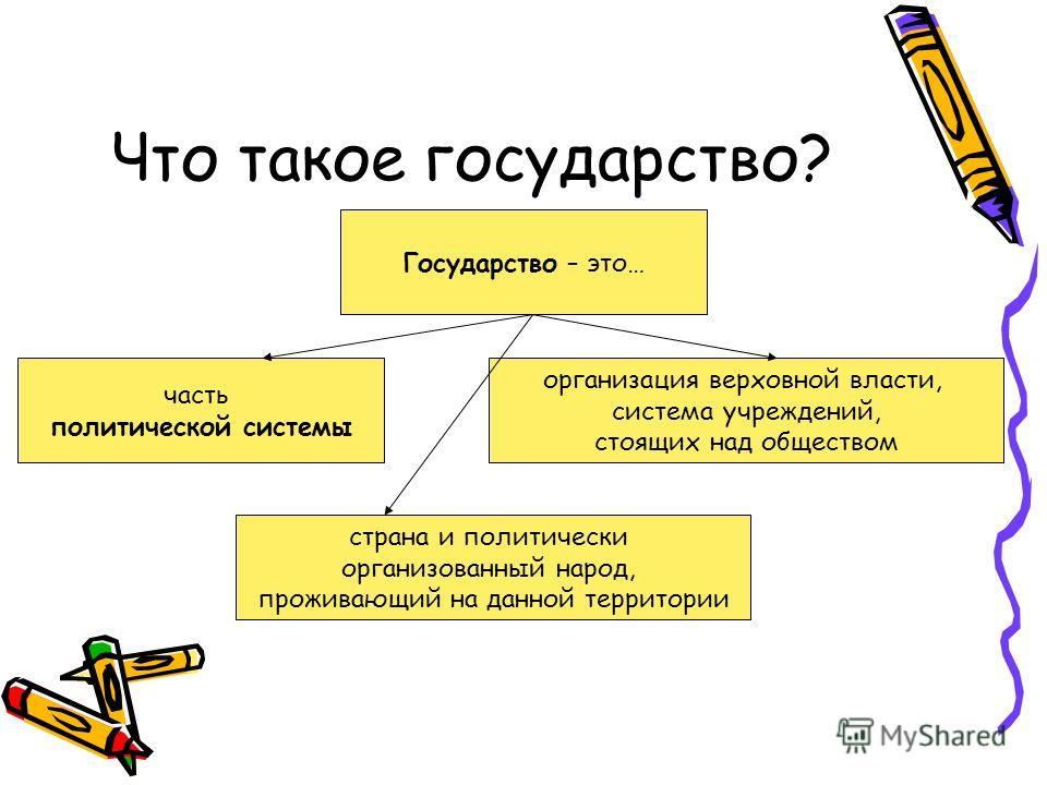 Что такое государство? Государство – это… часть политической системы страна и политически организованный народ, проживающий на данной территории организация верховной власти, система учреждений, стоящих над обществом