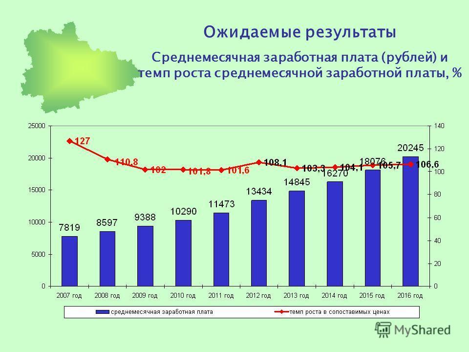 Ожидаемые результаты Среднемесячная заработная плата (рублей) и темп роста среднемесячной заработной платы, %