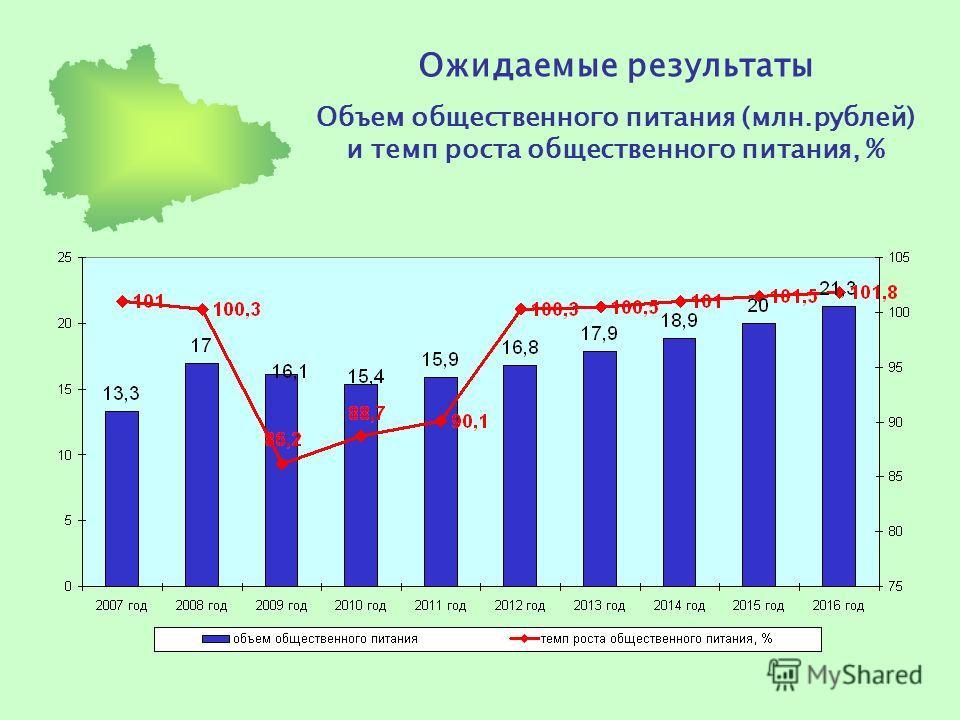 Ожидаемые результаты Объем общественного питания (млн.рублей) и темп роста общественного питания, %