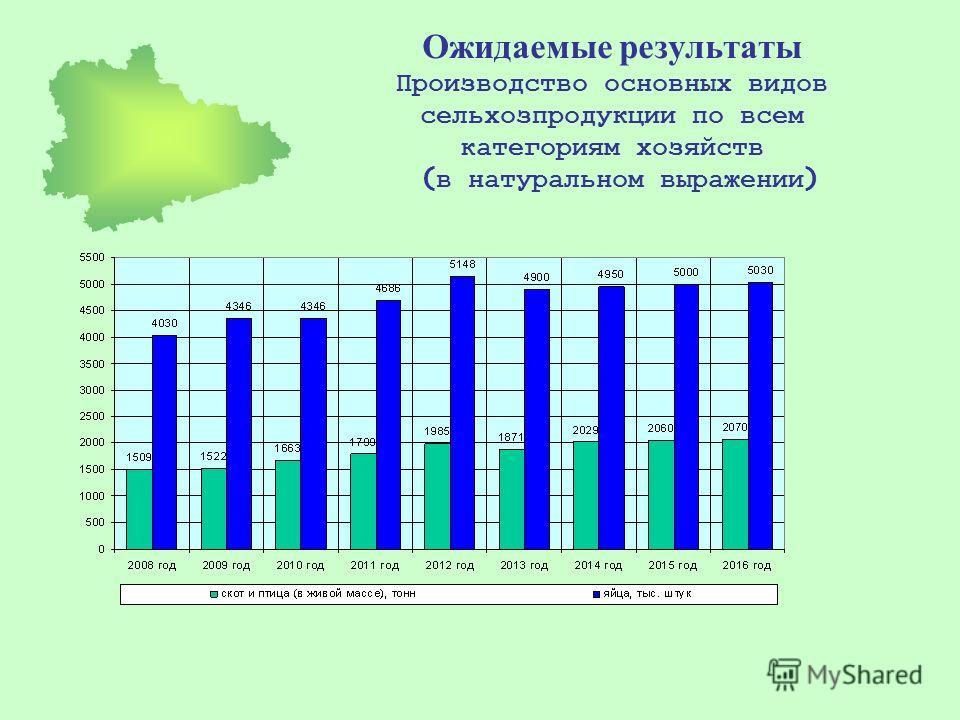 Ожидаемые результаты Производство основных видов сельхозпродукции по всем категориям хозяйств ( в натуральном выражении )