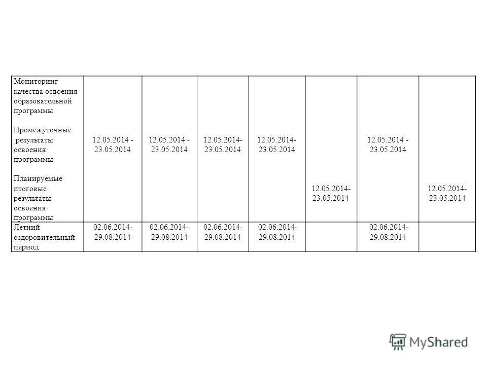 Мониторинг качества освоения образовательной программы Промежуточные результаты освоения программы Планируемые итоговые результаты освоения программы 12.05.2014 - 23.05.2014 12.05.2014- 23.05.2014 12.05.2014 - 23.05.2014 12.05.2014- 23.05.2014 Летний