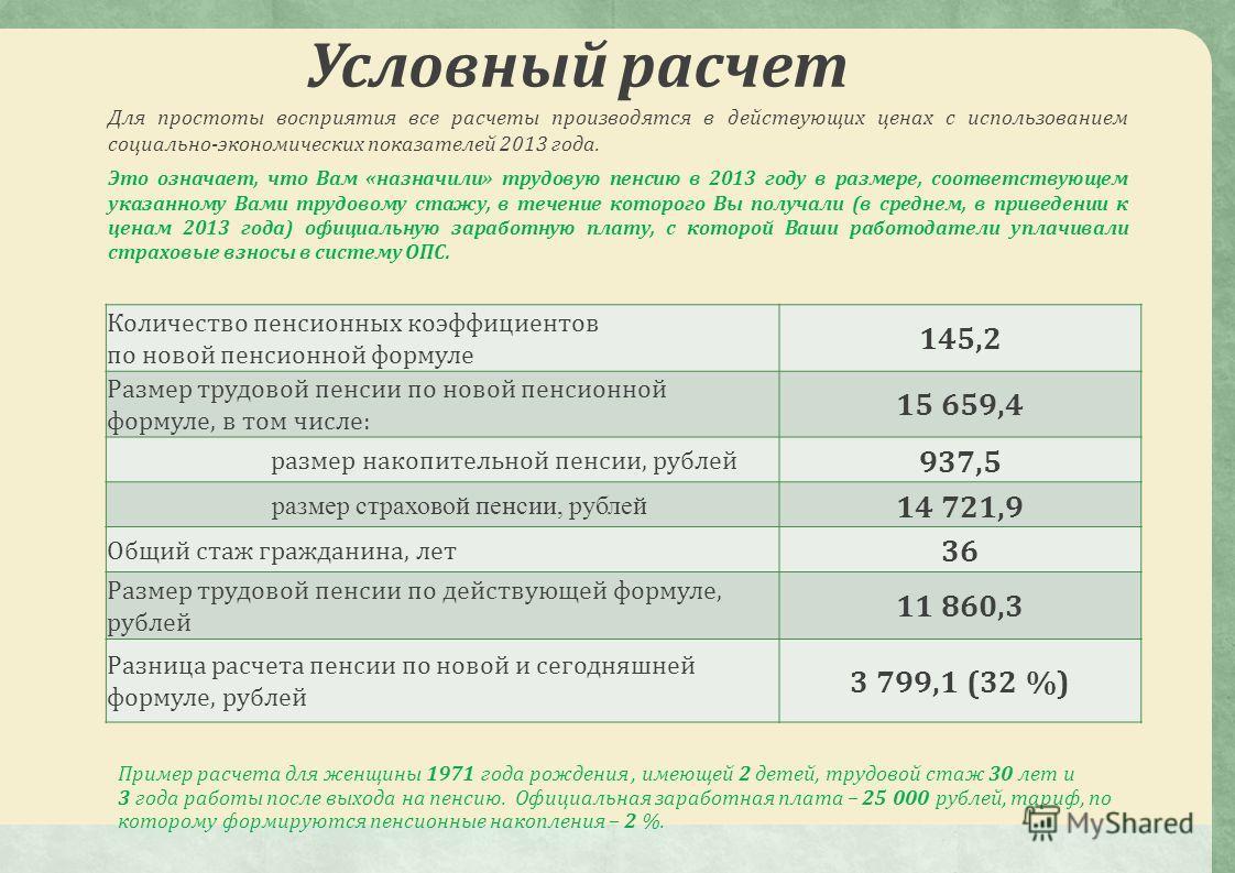 Количество пенсионных коэффициентов по новой пенсионной формуле 145,2 Размер трудовой пенсии по новой пенсионной формуле, в том числе: 15 659,4 размер накопительной пенсии, рублей 937,5 размер страховой пенсии, рублей 14 721,9 Общий стаж гражданина,