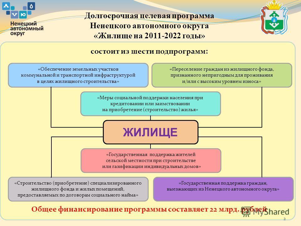 2 Долгосрочная целевая программа Ненецкого автономного округа «Жилище на 2011-2022 годы» состоит из шести подпрограмм: ЖИЛИЩЕ «Обеспечение земельных участков коммунальной и транспортной инфраструктурой в целях жилищного строительства» «Строительство