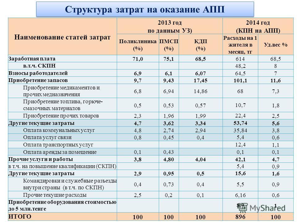 Структура затрат на оказание АПП Наименование статей затрат 2013 год по данным УЗ) 2014 год (КПН на АПП) Поликлиника (%) ПМСП (%) КДП (%) Расходы на 1 жителя в месяц, тг Уд.вес % Заработная плата71,075,168,561468,5 в.т.ч. СКПН48,28 Взносы работодател