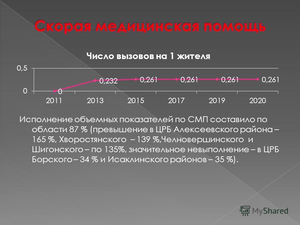 Исполнение объемных показателей по СМП составило по области 87 % (превышение в ЦРБ Алексеевского района – 165 %, Хворостянского – 139 %,Челновершинского и Шигонского – по 135%, значительное невыполнение – в ЦРБ Борского – 34 % и Исаклинского районов