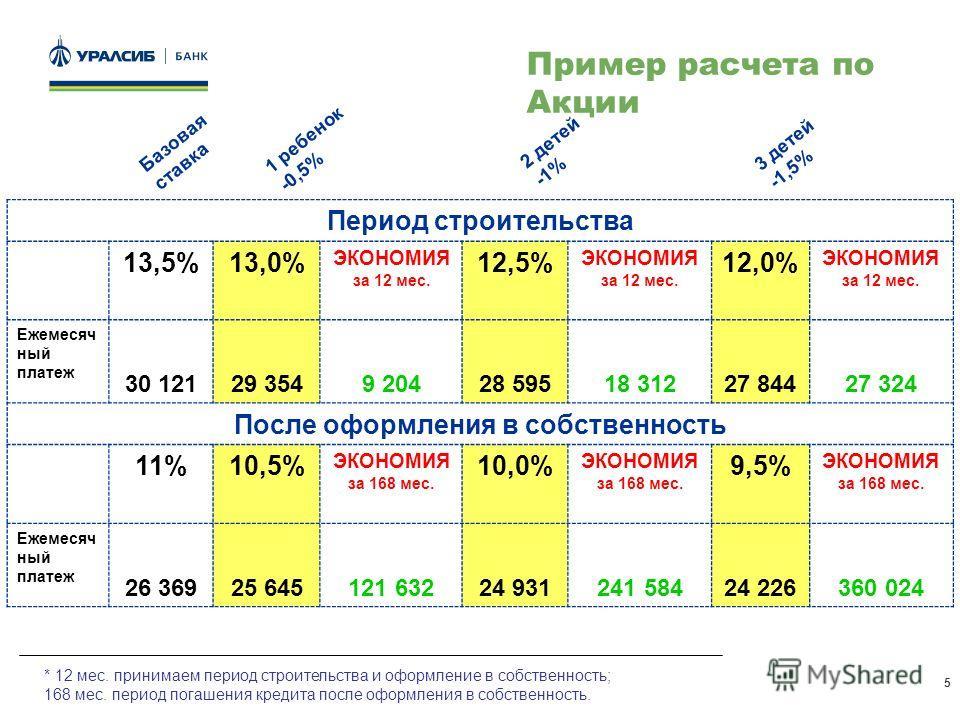 5 Период строительства 13,5%13,0% ЭКОНОМИЯ за 12 мес. 12,5% ЭКОНОМИЯ за 12 мес. 12,0% ЭКОНОМИЯ за 12 мес. Ежемесяч ный платеж 30 12129 3549 20428 59518 31227 84427 324 После оформления в собственность 11%10,5% ЭКОНОМИЯ за 168 мес. 10,0% ЭКОНОМИЯ за 1