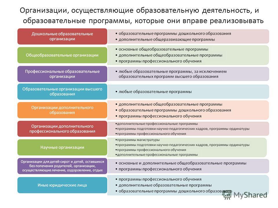 Организации, осуществляющие образовательную деятельность, и образовательные программы, которые они вправе реализовывать