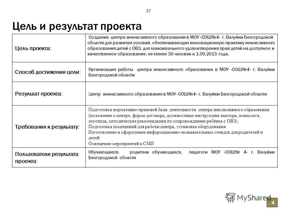 Цель и результат проекта Цель проекта: Создание центра инклюзивного образования в МОУ «СОШ4» г. Валуйки Белгородской области для развития условий, обеспечивающих инновационную практику инклюзивного образования детей с ОВЗ, для максимального удовлетво
