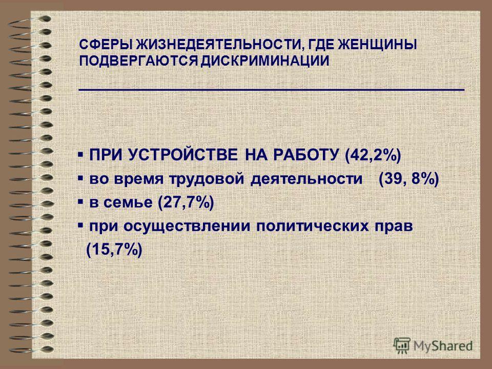 СФЕРЫ ЖИЗНЕДЕЯТЕЛЬНОСТИ, ГДЕ ЖЕНЩИНЫ ПОДВЕРГАЮТСЯ ДИСКРИМИНАЦИИ ____________________________________ ПРИ УСТРОЙСТВЕ НА РАБОТУ (42,2%) во время трудовой деятельности (39, 8%) в семье (27,7%) при осуществлении политических прав (15,7%)