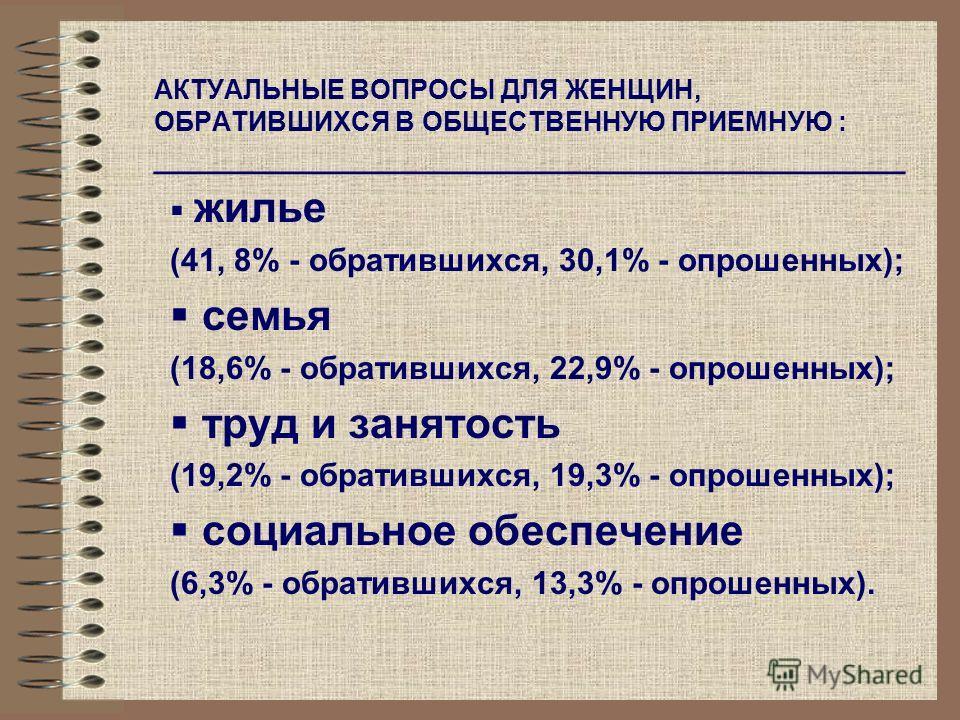 АКТУАЛЬНЫЕ ВОПРОСЫ ДЛЯ ЖЕНЩИН, ОБРАТИВШИХСЯ В ОБЩЕСТВЕННУЮ ПРИЕМНУЮ : __________________________________________ жилье (41, 8% - обратившихся, 30,1% - опрошенных); семья (18,6% - обратившихся, 22,9% - опрошенных); труд и занятость (19,2% - обративших