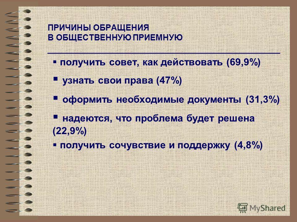ПРИЧИНЫ ОБРАЩЕНИЯ В ОБЩЕСТВЕННУЮ ПРИЕМНУЮ __________________________________________ получить совет, как действовать (69,9%) узнать свои права (47%) оформить необходимые документы (31,3%) надеются, что проблема будет решена (22,9%) получить сочувстви