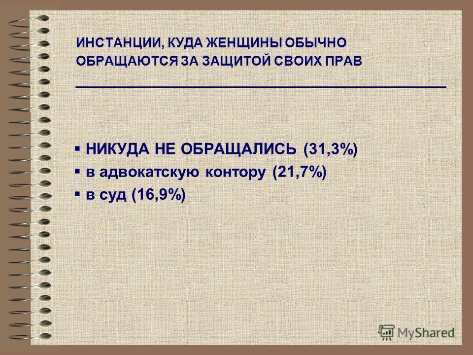 ИНСТАНЦИИ, КУДА ЖЕНЩИНЫ ОБЫЧНО ОБРАЩАЮТСЯ ЗА ЗАЩИТОЙ СВОИХ ПРАВ __________________________________________ НИКУДА НЕ ОБРАЩАЛИСЬ (31,3%) в адвокатскую контору (21,7%) в суд (16,9%)