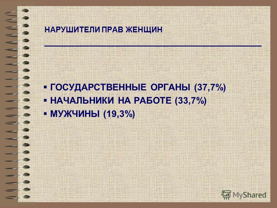НАРУШИТЕЛИ ПРАВ ЖЕНЩИН ____________________________________ ГОСУДАРСТВЕННЫЕ ОРГАНЫ (37,7%) НАЧАЛЬНИКИ НА РАБОТЕ (33,7%) МУЖЧИНЫ (19,3%)