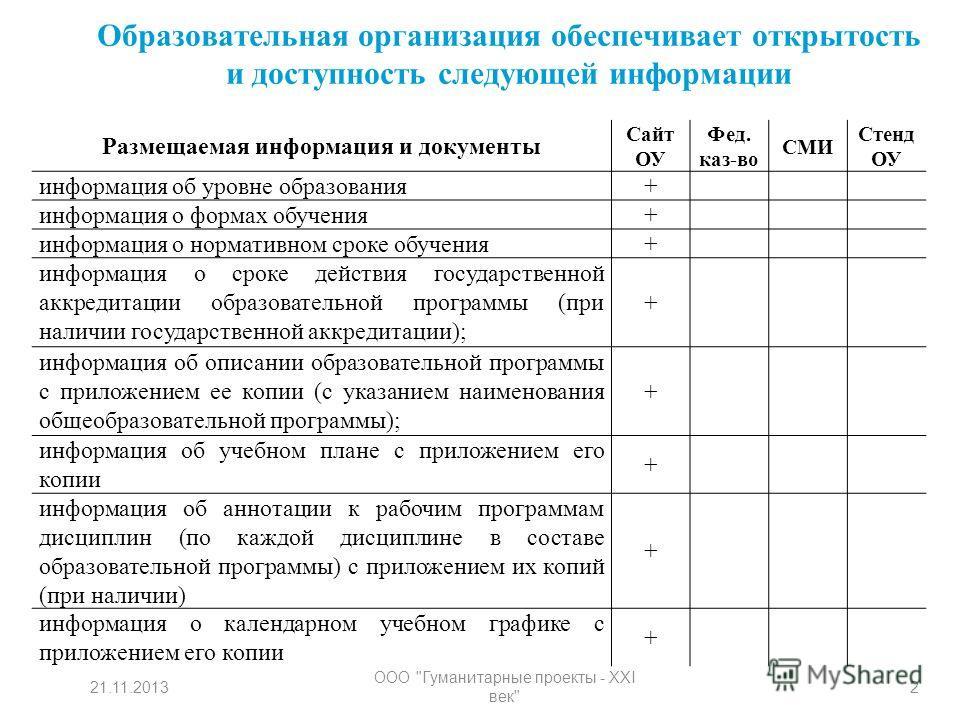 Образовательная организация обеспечивает открытость и доступность следующей информации 221.11.2013 ООО