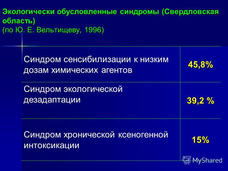 Экологически обусловленные синдромы (Свердловская область) (по Ю. Е. Вельтищеву, 1996) Синдром сенсибилизации к низким дозам химических агентов45,8% Синдром экологической дезадаптации 39,2 % Синдром хронической ксеногенной интоксикации15%