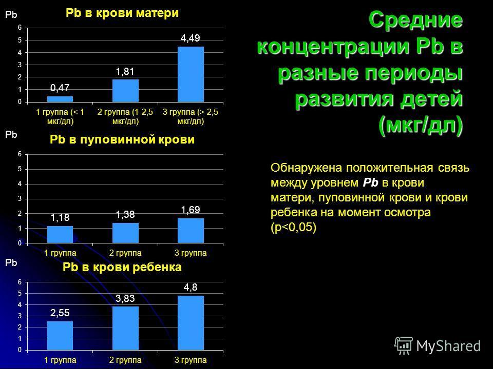 Средние концентрации Рb в разные периоды развития детей (мкг/дл) Pb Обнаружена положительная связь между уровнем Pb в крови матери, пуповинной крови и крови ребенка на момент осмотра (p