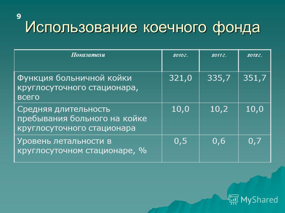 Использование коечного фонда 9 Показатели 2010 г.2011 г.2012 г. Функция больничной койки круглосуточного стационара, всего 321,0335,7351,7 Средняя длительность пребывания больного на койке круглосуточного стационара 10,010,210,0 Уровень летальности в