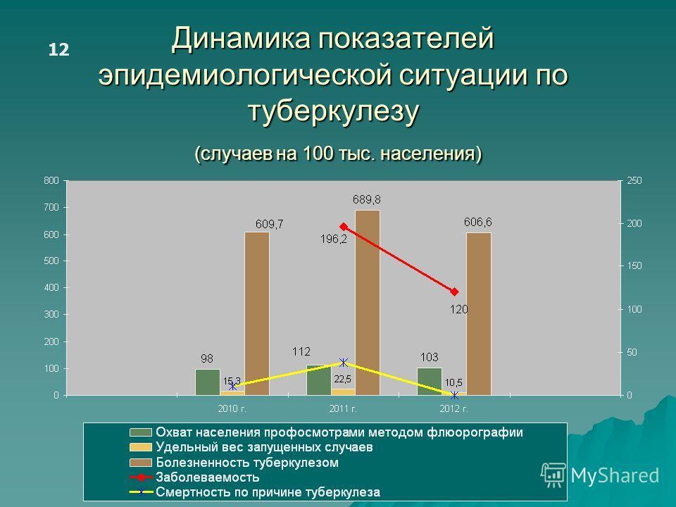 Динамика показателей эпидемиологической ситуации по туберкулезу (случаев на 100 тыс. населения) 12