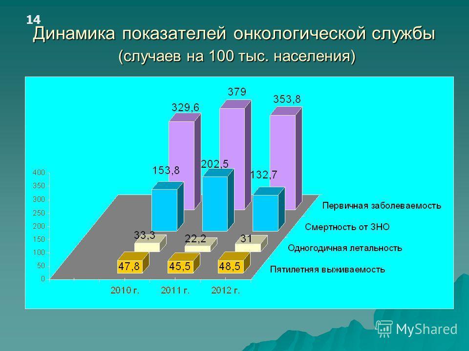 Динамика показателей онкологической службы (случаев на 100 тыс. населения) 14