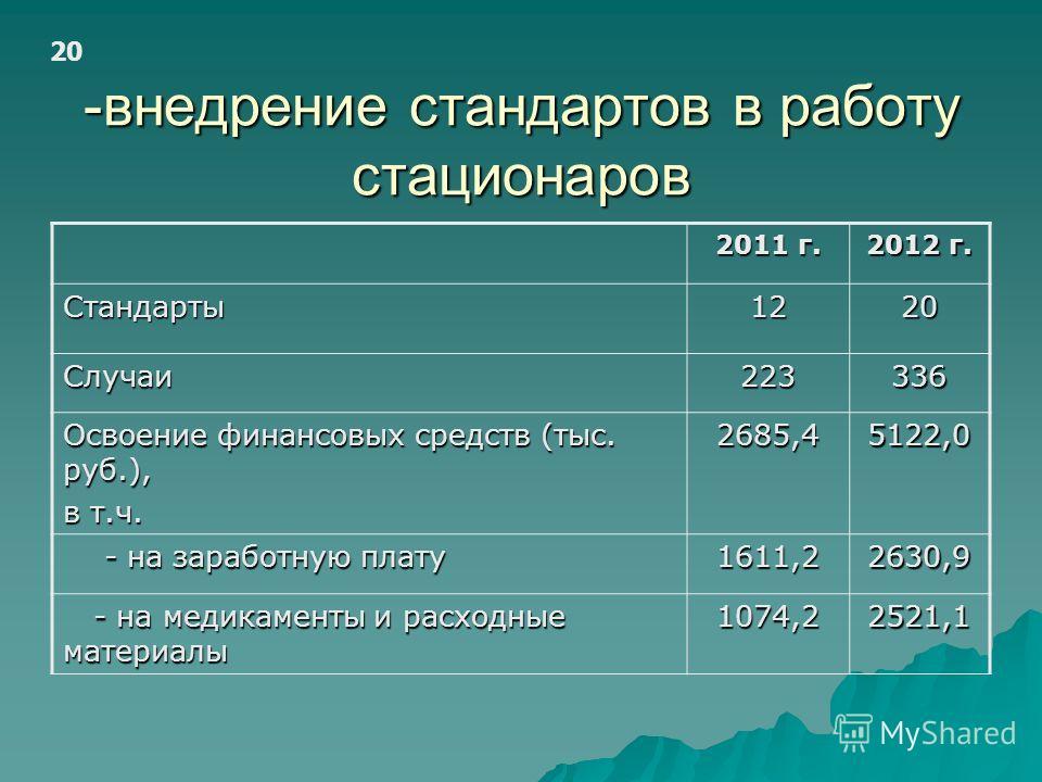 -внедрение стандартов в работу стационаров 20 2011 г. 2012 г. Стандарты1220 Случаи223336 Освоение финансовых средств (тыс. руб.), в т.ч. 2685,45122,0 - на заработную плату - на заработную плату1611,22630,9 - на медикаменты и расходные материалы - на