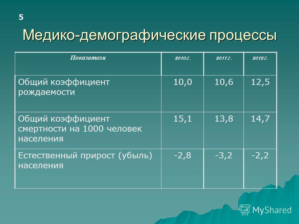 Медико-демографические процессы Показатели 2010 г.2011 г.2012 г. Общий коэффициент рождаемости 10,010,612,5 Общий коэффициент смертности на 1000 человек населения 15,113,814,7 Естественный прирост (убыль) населения -2,8-3,2-2,2 5