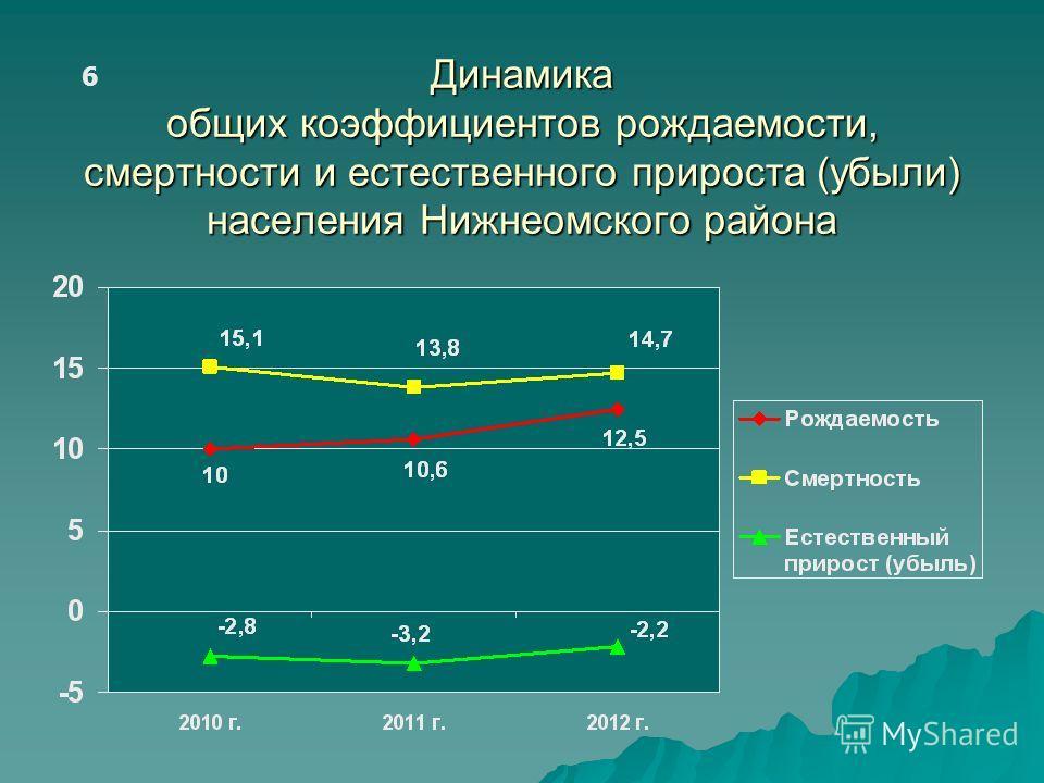 Динамика общих коэффициентов рождаемости, смертности и естественного прироста (убыли) населения Нижнеомского района 6