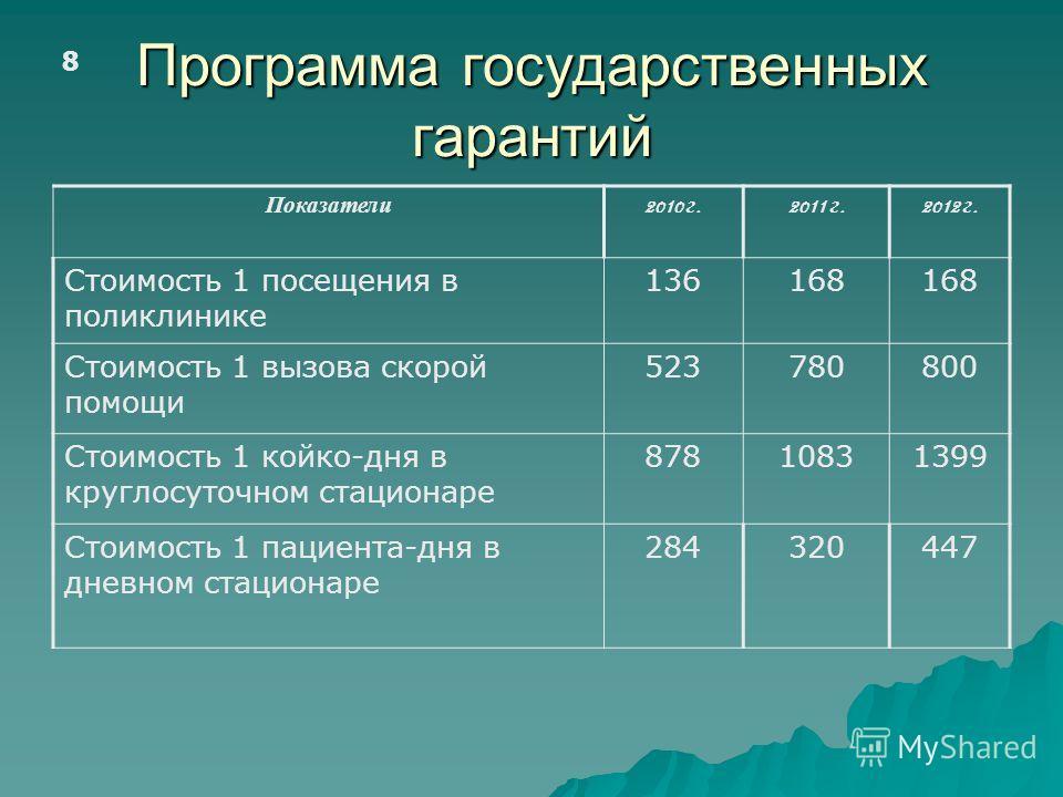 Программа государственных гарантий 8 Показатели 2010 г.2011 г.2012 г. Стоимость 1 посещения в поликлинике 136168 Стоимость 1 вызова скорой помощи 523780800 Стоимость 1 койко-дня в круглосуточном стационаре 87810831399 Стоимость 1 пациента-дня в дневн