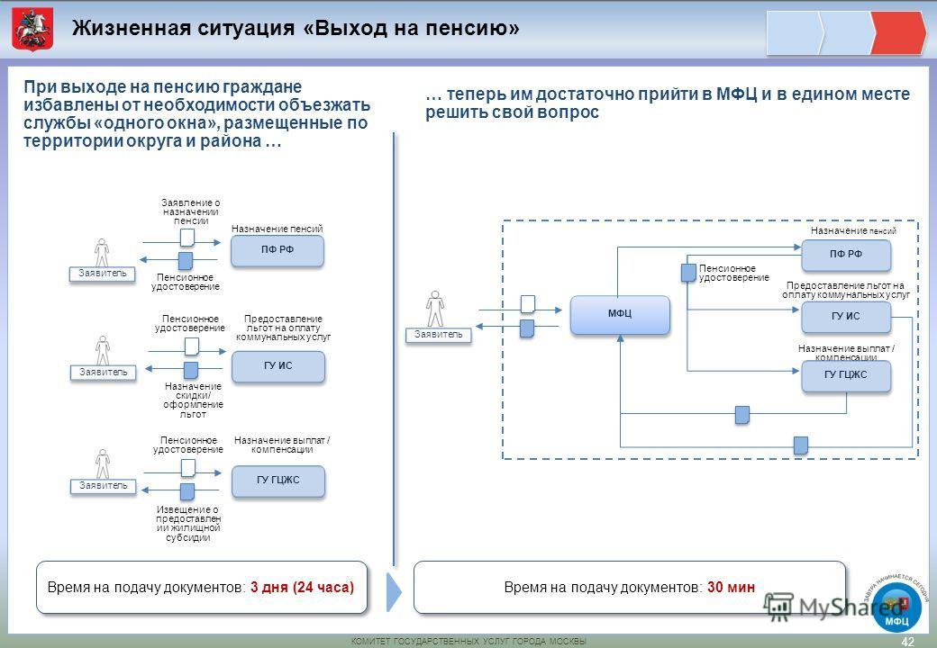 «Выход на пенсию» 42 ПФ РФ