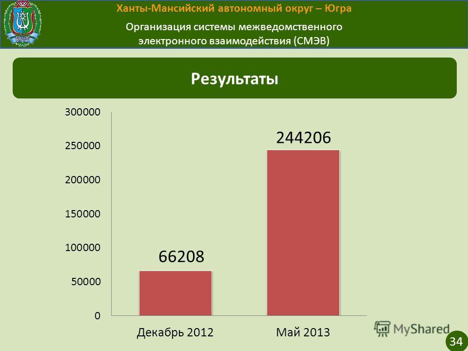 Ханты-Мансийский автономный округ – Югра Организация системы межведомственного электронного взаимодействия (СМЭВ) Результаты 34