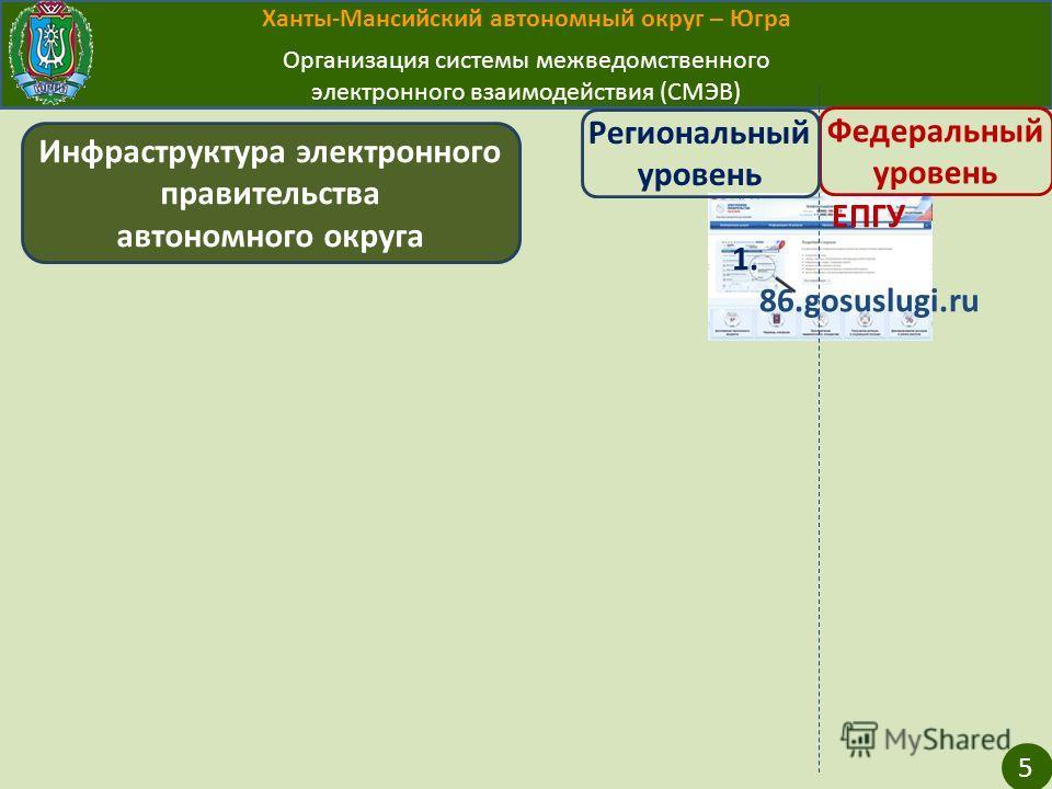 Ханты-Мансийский автономный округ – Югра Организация системы межведомственного электронного взаимодействия (СМЭВ) ЕПГУ 1. 86.gosuslugi.ru Инфраструктура электронного правительства автономного округа Федеральный уровень Региональный уровень 5
