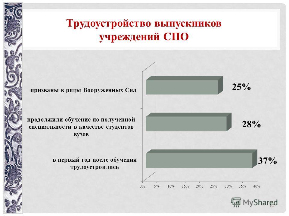 Трудоустройство выпускников учреждений СПО 12