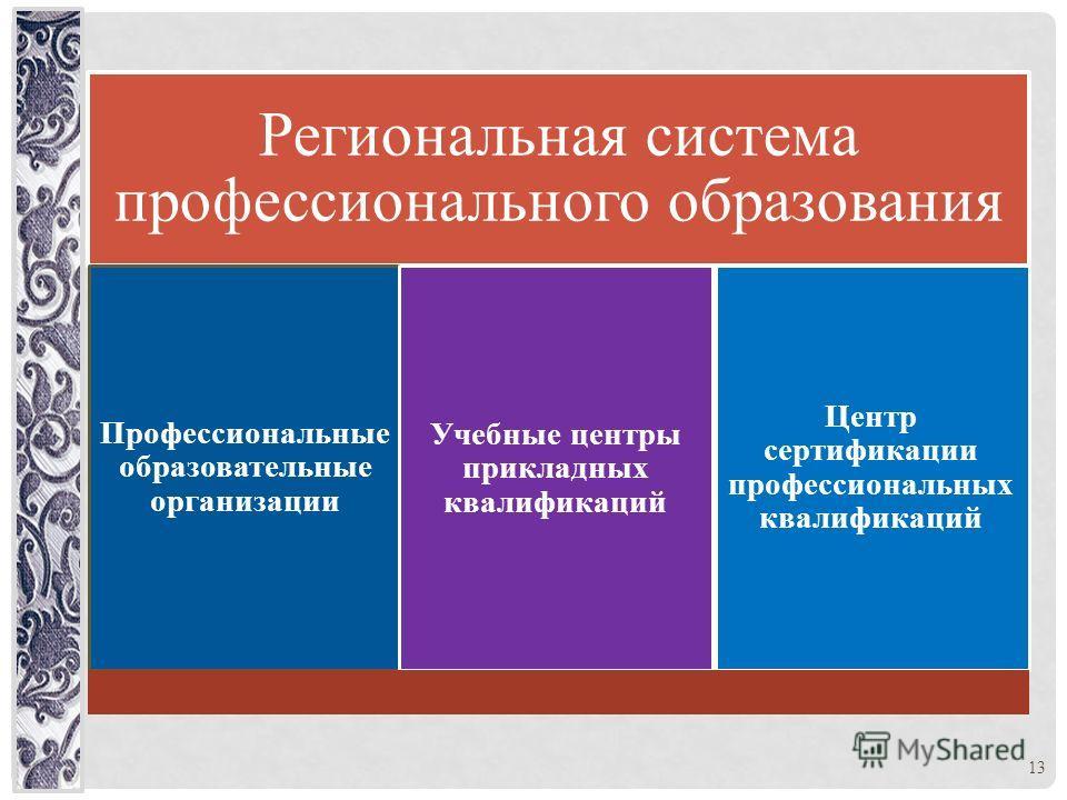 Региональная система профессионального образования Профессиональные образовательные организации Учебные центры прикладных квалификаций Центр сертификации профессиональных квалификаций 13