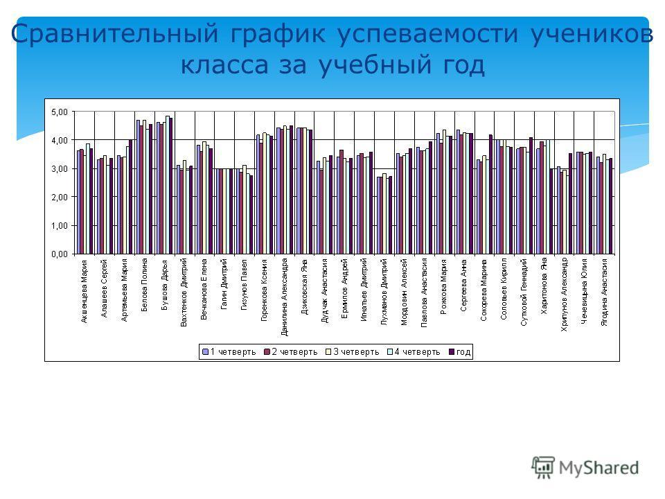 Сравнительный график успеваемости учеников класса за учебный год
