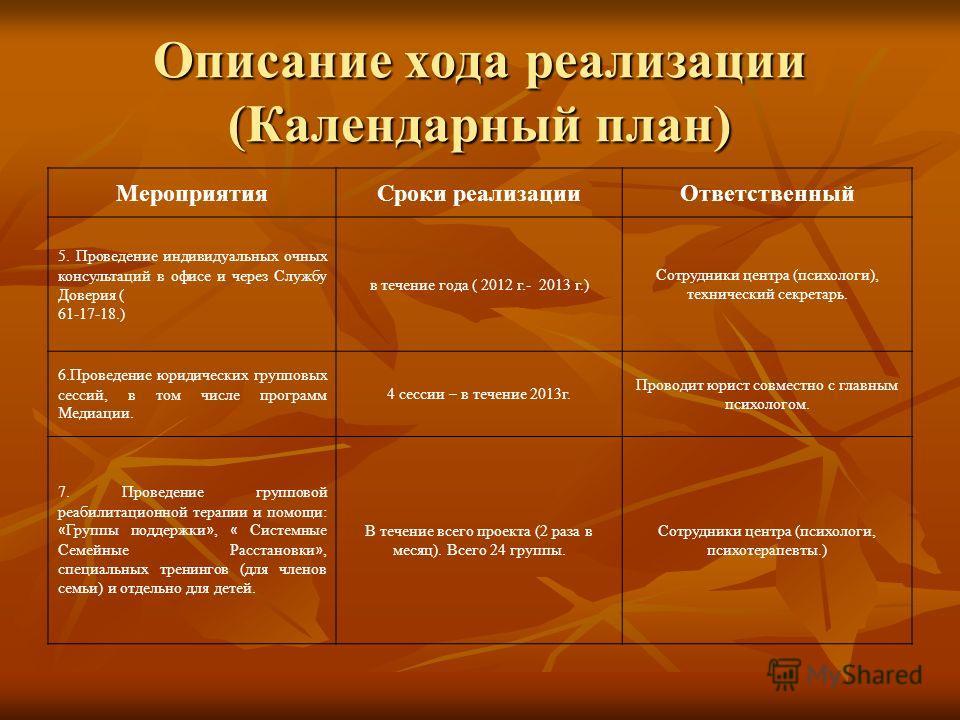 Описание хода реализации (Календарный план) МероприятияСроки реализацииОтветственный 5. Проведение индивидуальных очных консультаций в офисе и через Службу Доверия ( 61-17-18.) в течение года ( 2012 г.- 2013 г.) Сотрудники центра (психологи), техниче