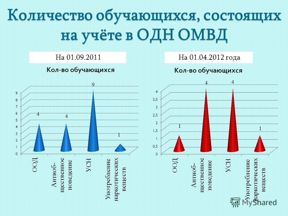 Количество обучающихся, состоящих на учёте в ОДН ОМВД На 01.09.2011На 01.04.2012 года