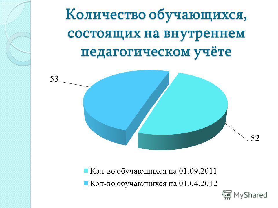 Количество обучающихся, состоящих на внутреннем педагогическом учёте